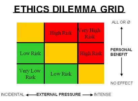 Four Approaches to Deciding Ethical Dilemmas Essay Free